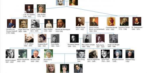 Meine Schriftsteller-Genealogie